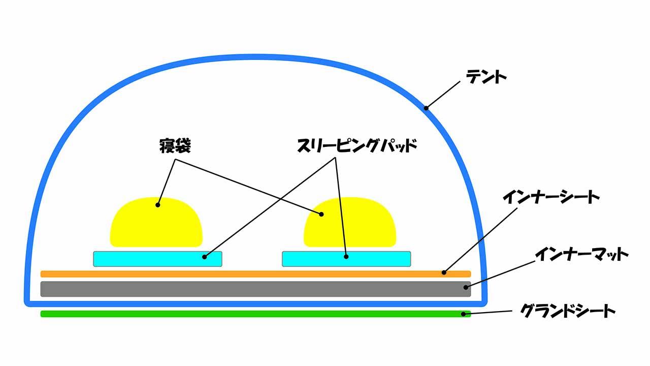 テントマット構成