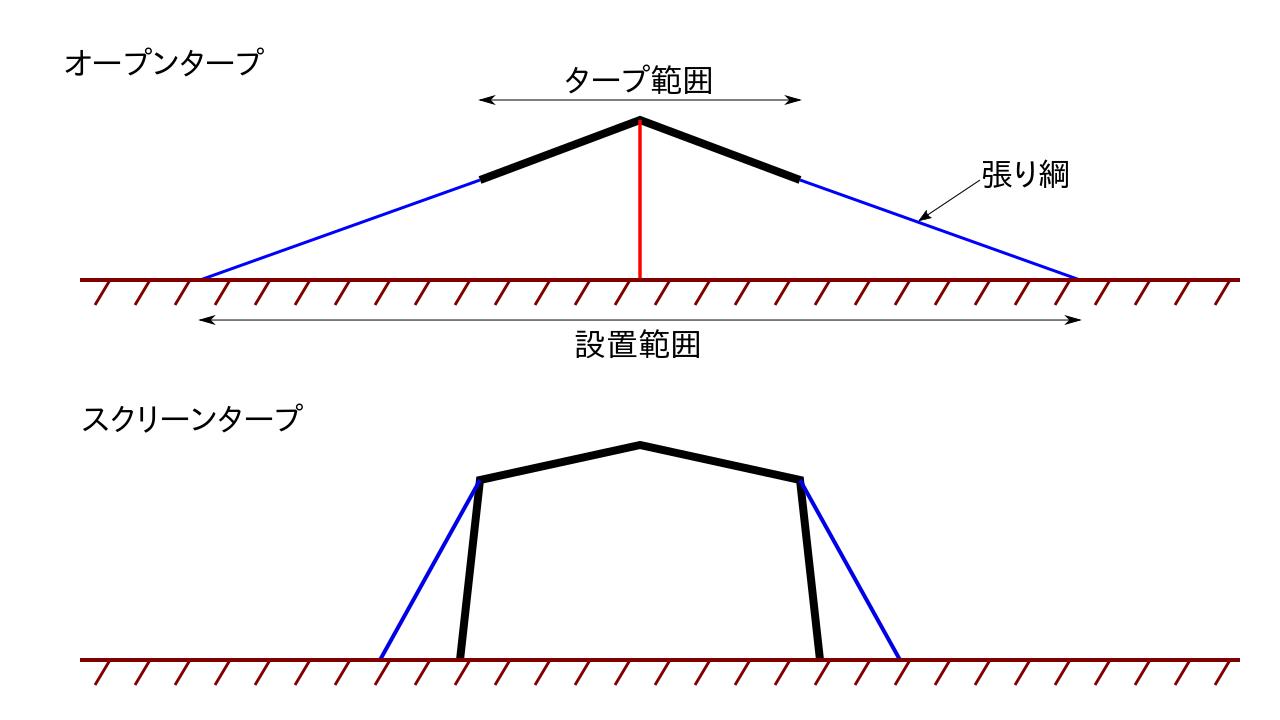 タープの接地面積比較