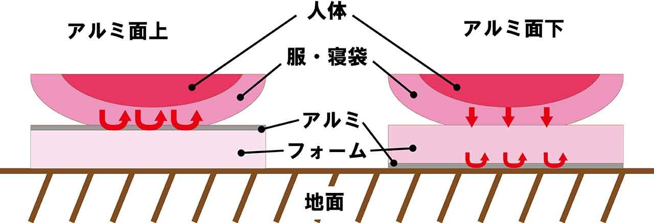 アルミ面による熱の反射